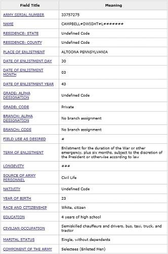 Click image for larger version.  Name:dwight l campbell enlistment.jpg Views:51 Size:100.2 KB ID:509540