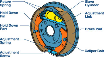 Click image for larger version.  Name:drum_brake_diagram.jpg Views:1577 Size:29.9 KB ID:169914