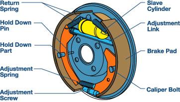Click image for larger version.  Name:drum_brake_diagram.jpg Views:1574 Size:29.9 KB ID:169914