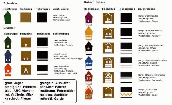 Bundeswehr German Army - zib-militariade