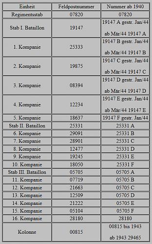 Click image for larger version.  Name:GJ Rgt 98 Feldpost Nummer.png Views:62 Size:30.5 KB ID:932392