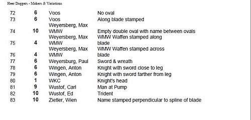 Rarity list for army daggers
