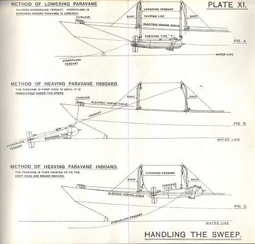 WWI British Explosive Sweep Manual