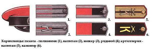 Identifying shoulder boards and Uniform etc Russian Imperial Army