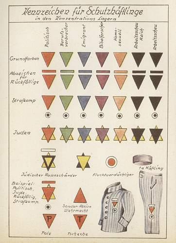Concentration camp armbands
