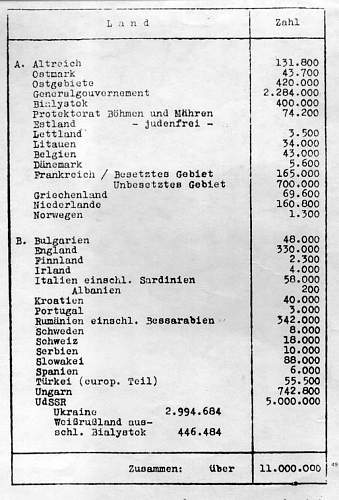 Click image for larger version.  Name:Wannsee-list-of-European-Jews.jpg Views:151 Size:77.2 KB ID:457833