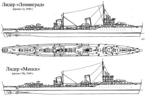 Defence of Leningrad Group to the Navy