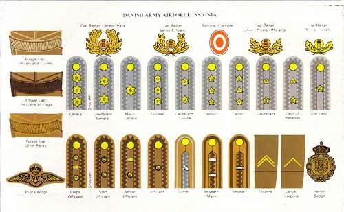 Medal Identification.