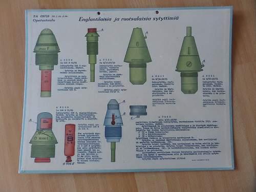 Finnish ww2 artillery training posters