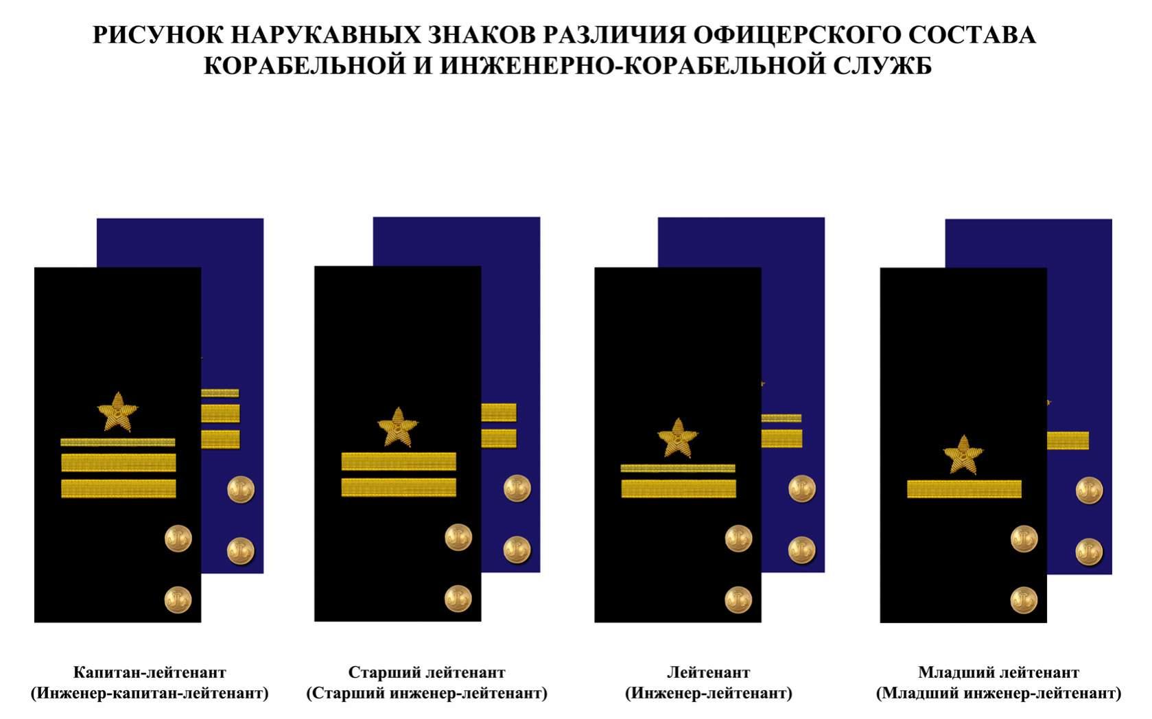 Soviet Officer Ranks Name Soviet Navy Officers