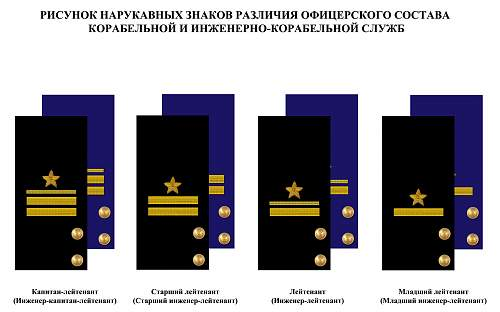Click image for larger version.  Name:soviet navy officers sleeve rank insignia.jpg Views:6691 Size:104.1 KB ID:493634