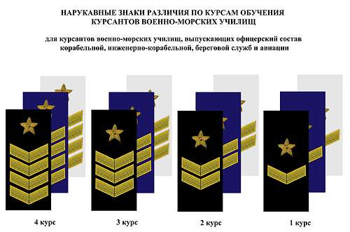 Click image for larger version.  Name:soviet russian navy cadets chevrons.jpg Views:7785 Size:164.0 KB ID:494021