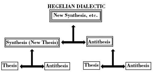 Click image for larger version.  Name:Hegel-dialectic.jpg Views:30 Size:19.0 KB ID:520276