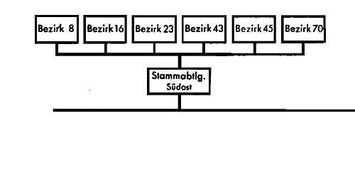 """SS Stammabteilung Montur  """"Mitte"""""""
