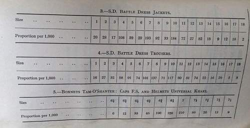 Scales of Issue for Battledress and Boots