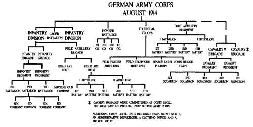 Click image for larger version.  Name:1914GermanArmyCorpsOrganization.jpg Views:37 Size:31.1 KB ID:929741