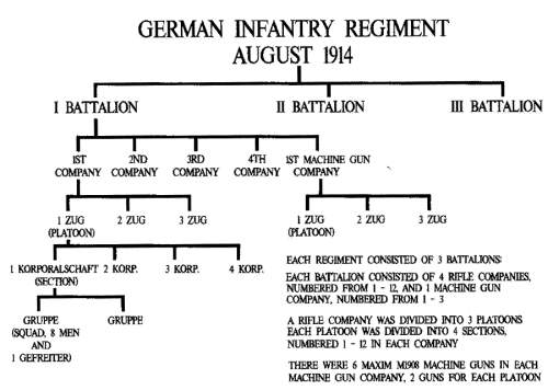 Click image for larger version.  Name:1914GermanArmyCorps.jpg Views:22 Size:37.5 KB ID:929742